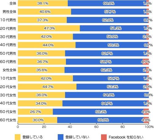 日本で Facebook に登録をしている人は38%、登録しない理由は「不要」「実名登録だから」