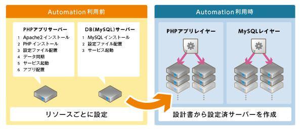 ニフティ、インフラ構築変更自動化ツール「ニフティクラウド Automation」配布を開始