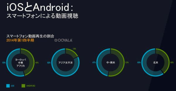 iOS 対 Android