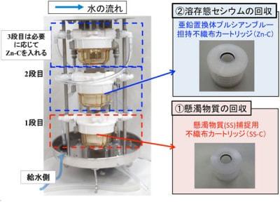 水中の放射性セシウムを素早くモニタリングするシステムを開発