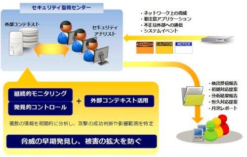 アズジェントとトレンドマイクロ、サイバー攻撃の可視化/分析サービスで協業