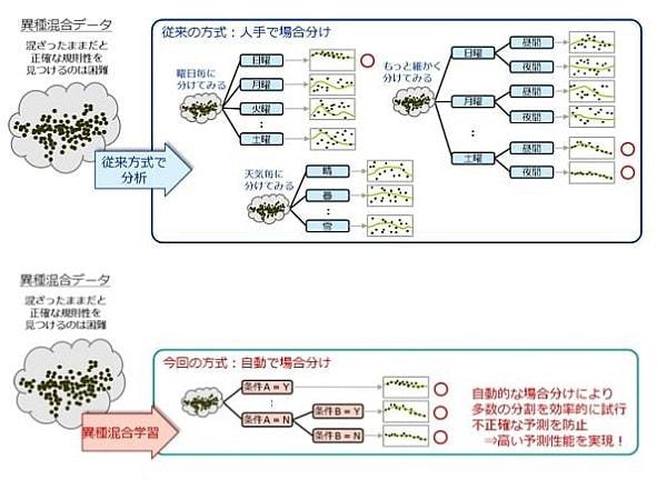 「データの場合分け」と「因子の組み合わせ」のプロセスを自動化
