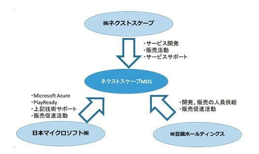 豆蔵と日本マイクロソフト、コンテンツ配信事業者向けクラウドソリューションを共同開発