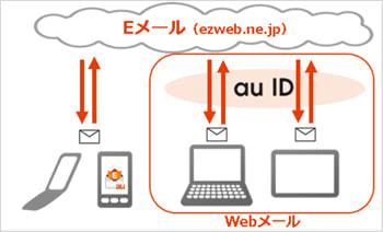 ようやく!au の「ezweb.ne.jp」メールが PC やタブレットから利用可能に、6月30日から