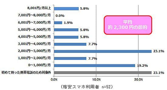 「格安スマホ」認知度は60%、利用者は2%だけ−ビッグローブが調査