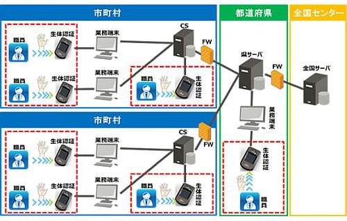 住基ネットの職員認証、手のひら静脈認証装置「PalmSecure」を採用