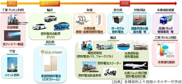 経産省が水素社会実現に向けた「水素・燃料電池戦略ロードマップ」を作成