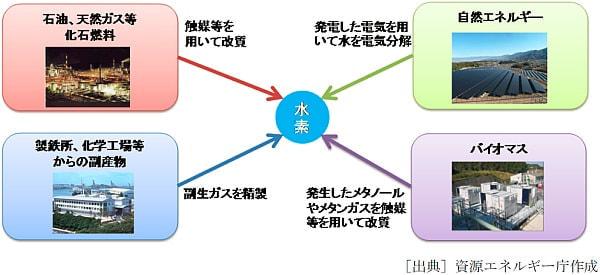 水素の様々な製造方法