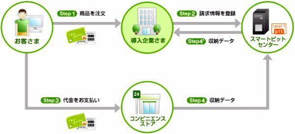 NTT コムウェア、コンビニでの料金収納代行サービスを子会社に譲渡