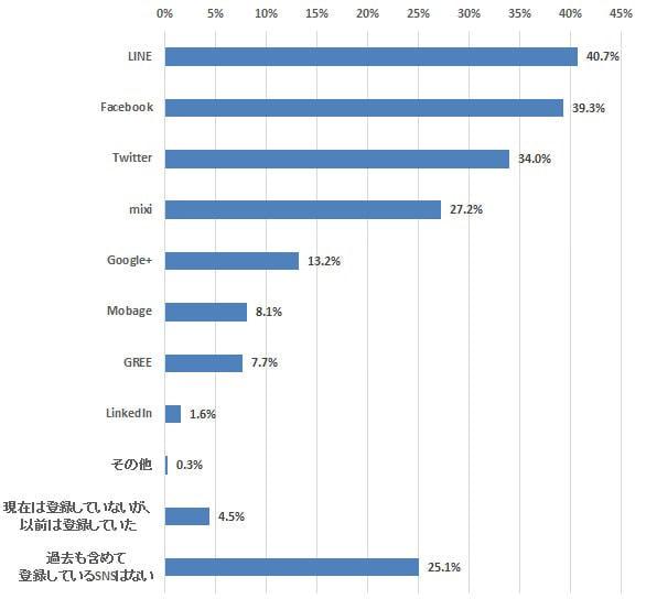 登録率および利用率の高い「LINE」―定期調査「SNS利用」(6)