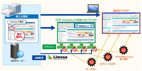 NTT コムウェア、MITB 攻撃対策製品の独占販売契約を締結し、阿波銀行が採用