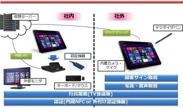 WindowsEmbedded OS カスタマイズ事例