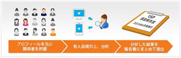 「セーフティプログラム for Twitter」の流れ