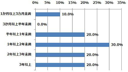 スマートハウスに「将来住みたい」人、「選択肢に入ってくる」人は全体の11.1%