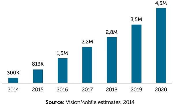 IoT 分野で必要とされるエンジニア数 (出典:VisionMobile)