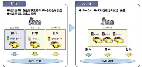 NTT ドコモが M2M 機器向け eSIM の提供開始