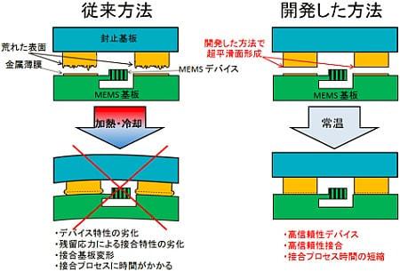 産総研、常温大気中で金属同士を接合する技術を開発