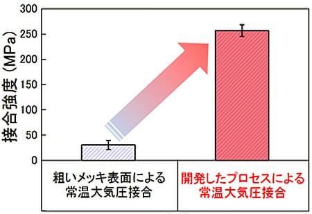 新開発の手法では常温での接合強度が高い