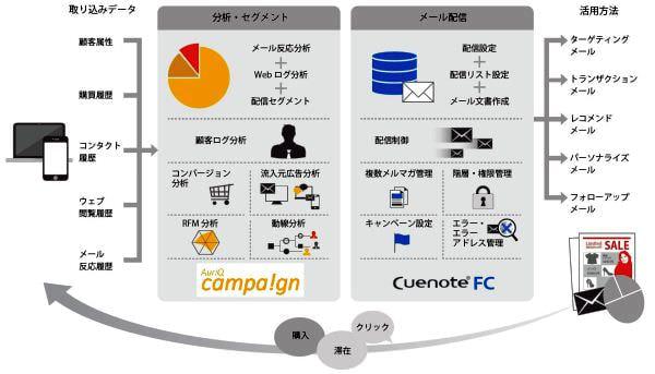 オーリックとユミルリンク、メールと Web 行動解析を連携するデジタルマーケティング