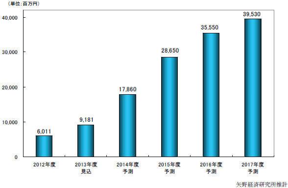 キュレーション市場は400億円規模に、「少ない投資でアクセスが稼げる」--矢野経済研