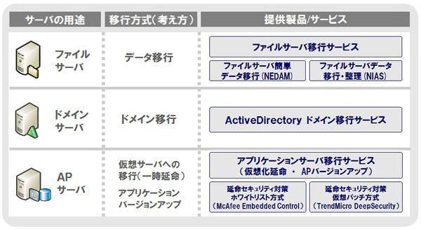 NEC が「Windows Server 2003」サポート終了に向け、「Express 5800 シリーズ」で移行サポート付きモデルを販売