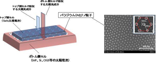 産総研、多接合太陽電池を自在に作れるスマートスタック技術を開発