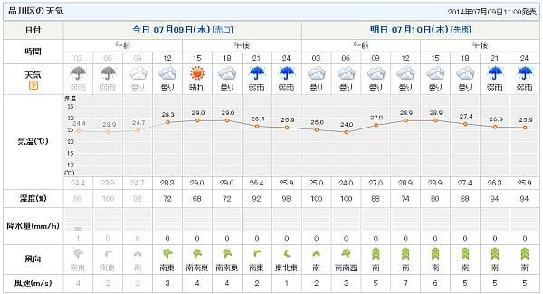 ピンポイント天気予報の例(未ログイン)