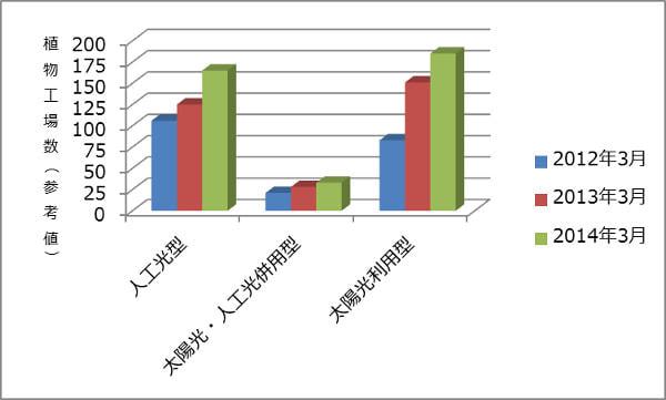 日本の「植物工場」すでに400か所近くに、経営課題の把握も重要に