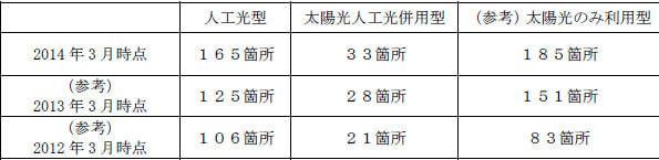 種類別に見た植物工場の数(出典:JGHA、参考値)