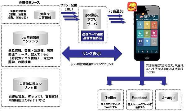 災害時に必要な情報を1つに--「goo防災アプリ」リリース
