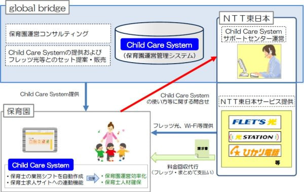 NTT 東日本など、フレッツ光や Wi-Fi とセットの保育園運営管理システムを販売