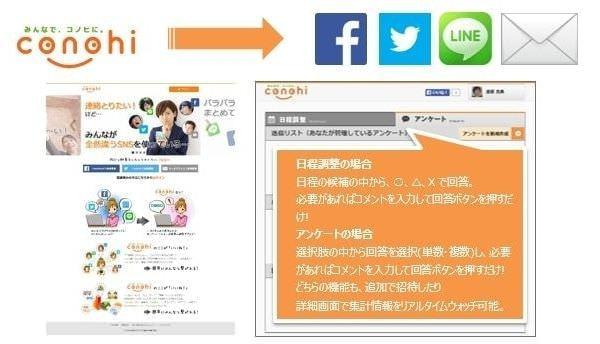 Facebook/Twitter/LINE/メールを結ぶ日程調整サービス「conohi」、「らくらく連絡網」の運営会社から