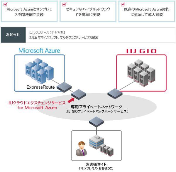 IIJ と日本マイクロソフト、Azure 閉域網接続サービスで協業