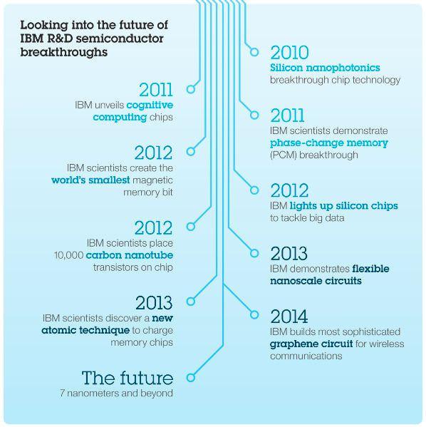 過去5年間のIBM の研究の動きの概略