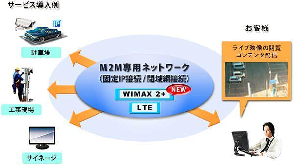 モバイル通信サービス「Pilina」が、法人/M2M用途を対象とした「WiMAX 2+」プランを提供開始