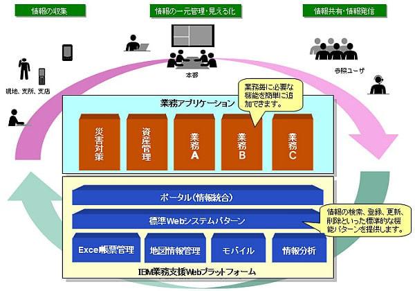 IBM 業務支援 Web プラットフォームの概要