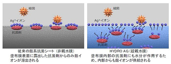 そのスマホ、触って大丈夫?--富士フイルムが約100倍の抗菌性能を実現