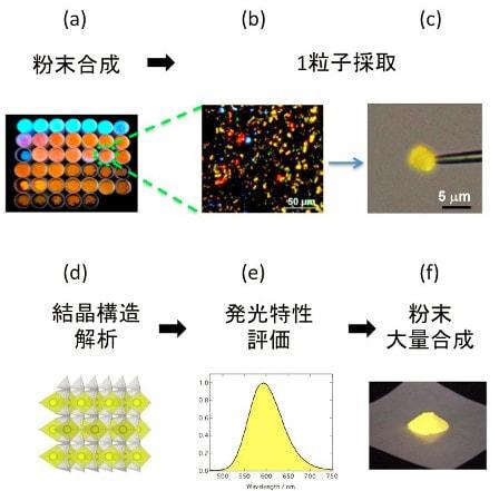 物質・材料研究機構、10μmの粒子1個から新しい白色 LED 用蛍光体を開発できる新手法