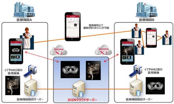 ドコモ、医療機関向けモバイルクラウドソリューションを提供
