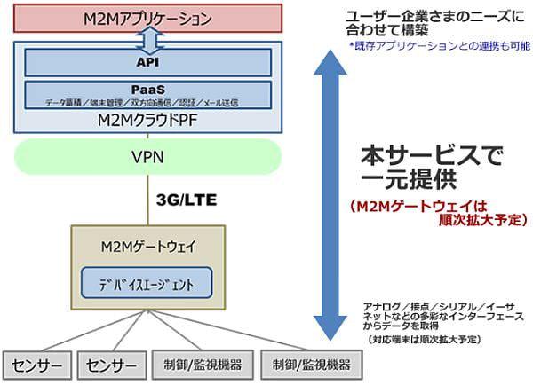 NTT PC の M2M クラウドプラットフォームサービス