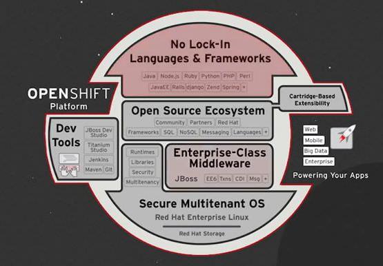 レッドハット、オンプレミス導入 PaaS「OpenShift Enterprise 2.1」で「DevOps」機能を拡張