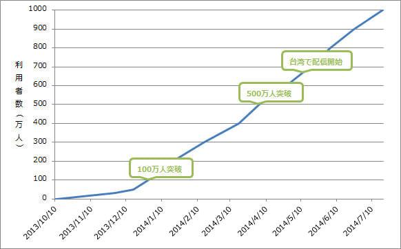 ミクシィ、「モンスト」ユーザー1,000万人突破、開始から1年を経ず大台に