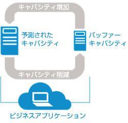 「HP データセンターケア」のオプションサービスで Helion へのアクセスも追加