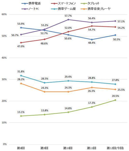所有率の上昇ペースが上がるタブレット―定期調査「モバイル機器」(12)
