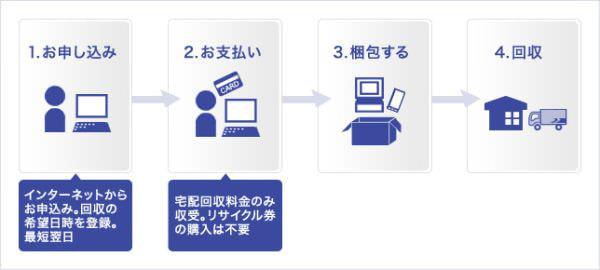 佐川急便、PC や小型家電のリサイクル回収宅配サービスを開始