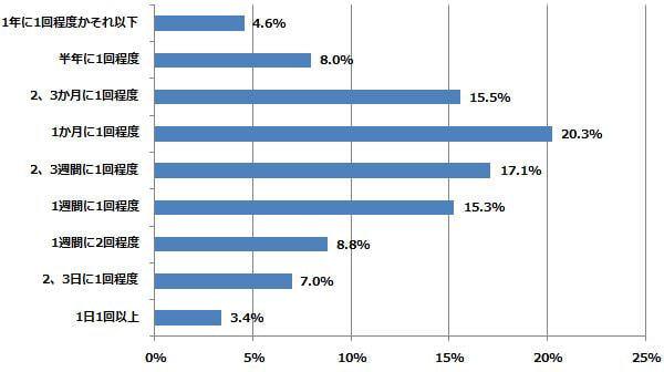 どれくらいの頻度で、口コミサイトを利用していますか? (n=701) (2014年7月18日〜7月24日/全国10代〜60代以上のインターネットユーザー1,055人)
