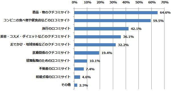 これまでに、どの分野の口コミサイトを利用したことがありますか?(n=701) (2014年7月18日〜7月24日/全国10代〜60代以上のインターネットユーザー1,055人)