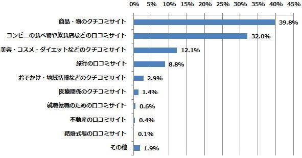 利用したことがある口コミサイトの中で、最も利用したことがある分野はどれですか?(n=701) (2014年7月18日〜7月24日/全国10代〜60代以上のインターネットユーザー1,055人)