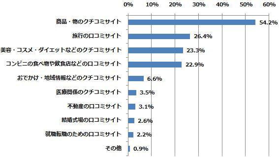 これまでに、どの分野の口コミサイトに投稿したことがありますか?(n=701) (2014年7月18日〜7月24日/全国10代〜60代以上のインターネットユーザー1,055人)