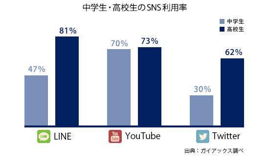 SNS 利用率 中学生と高校生の比較